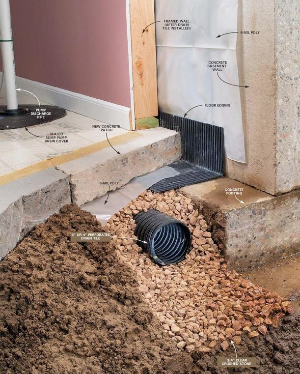 Basement Waterproofing Diy Products Contractor Foundation Systems: Waterproofing ~drain Tile Systems, Gravity Drains, French Drains, Trough Drains, Foundation