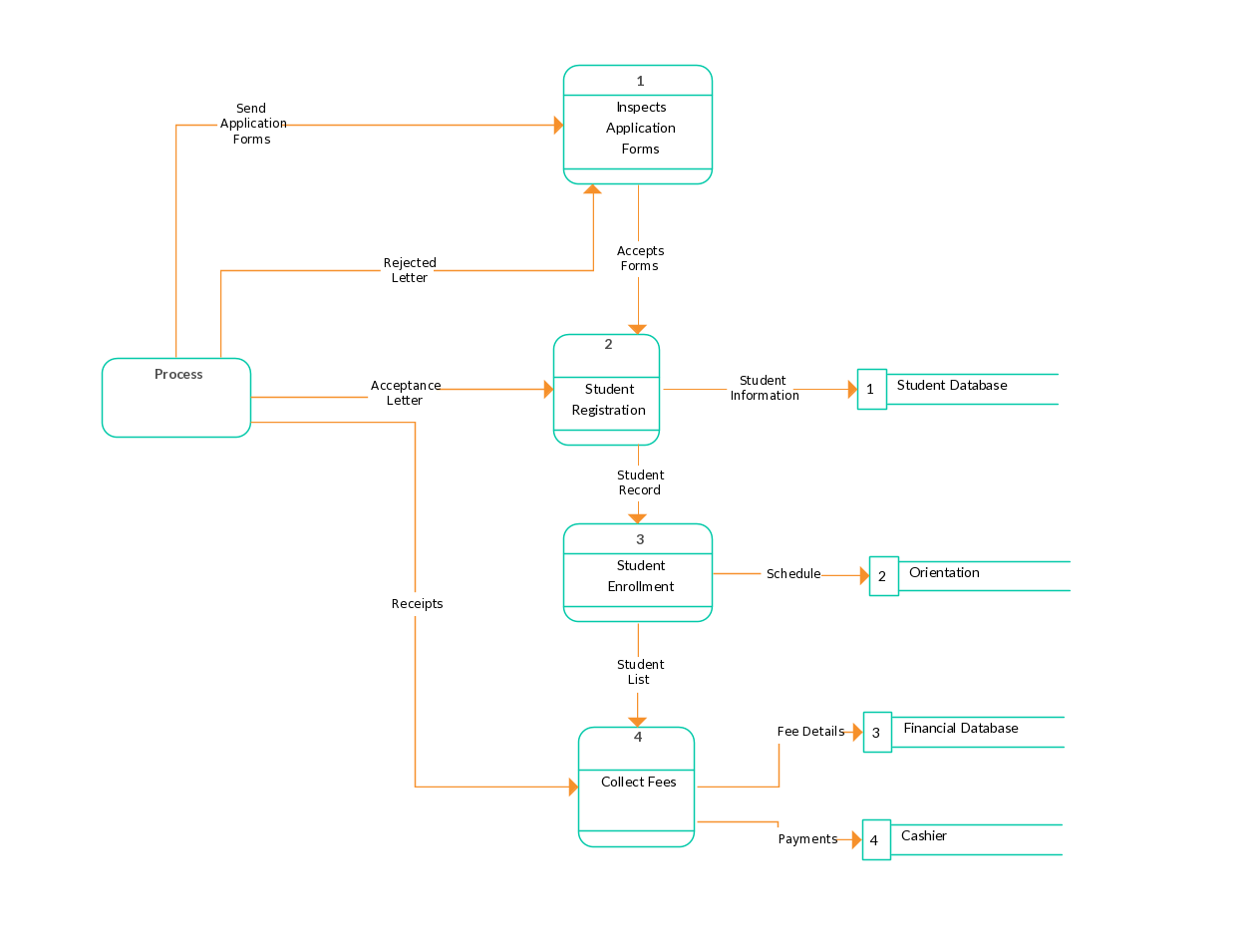 data flow diagram template of university admission [ 1260 x 955 Pixel ]