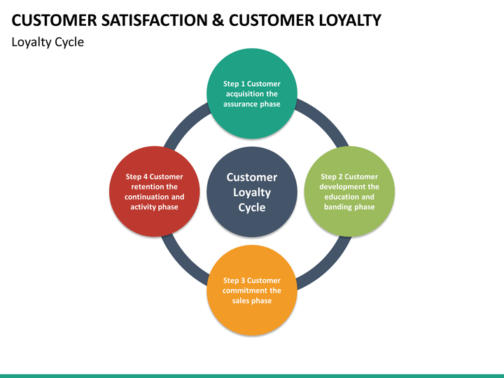 Customer Satisfaction And Customer Loyalty Customer Loyalty Analysis Loyalty