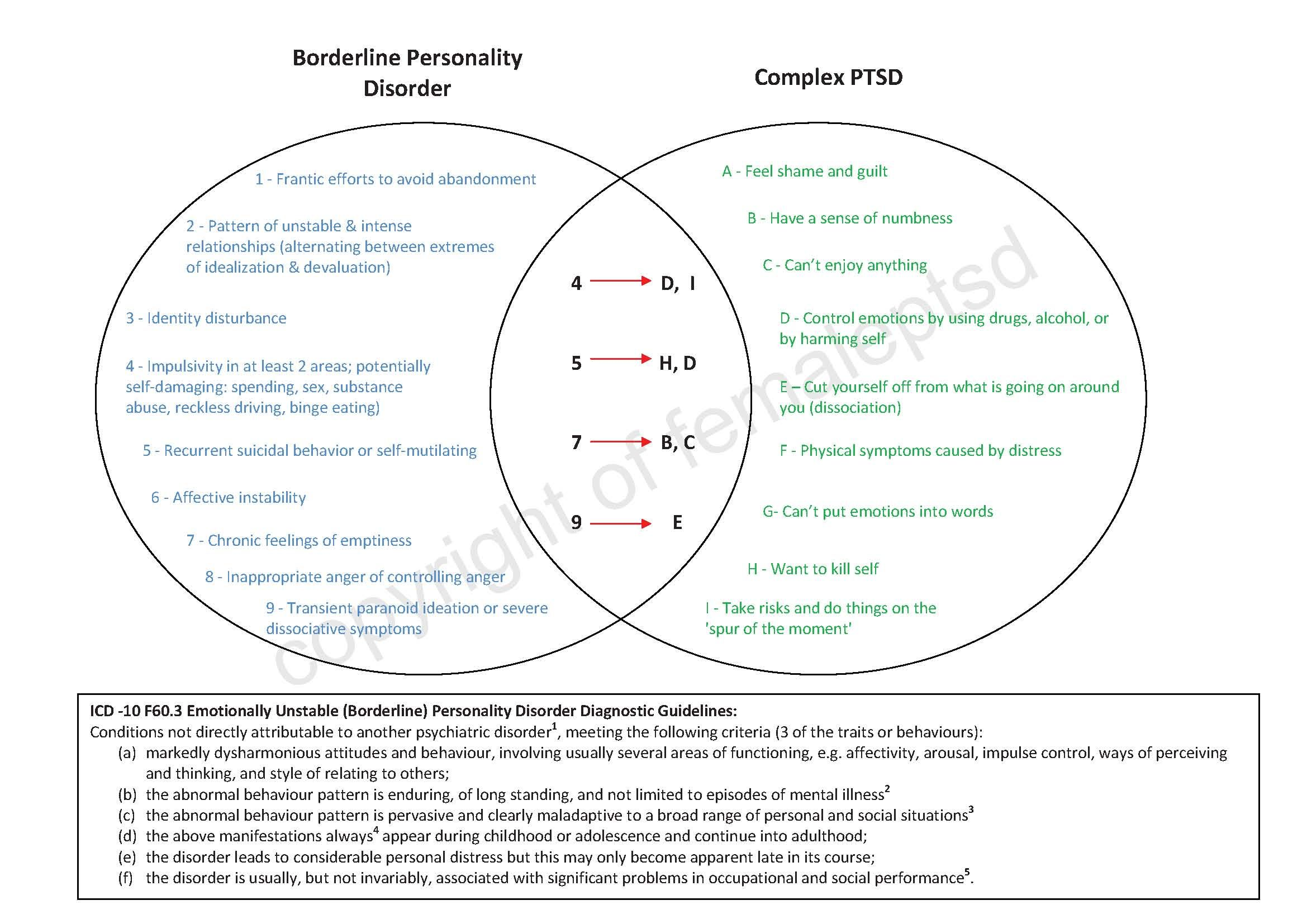 Borderline Personality Disorder Vs Complex Ptsd