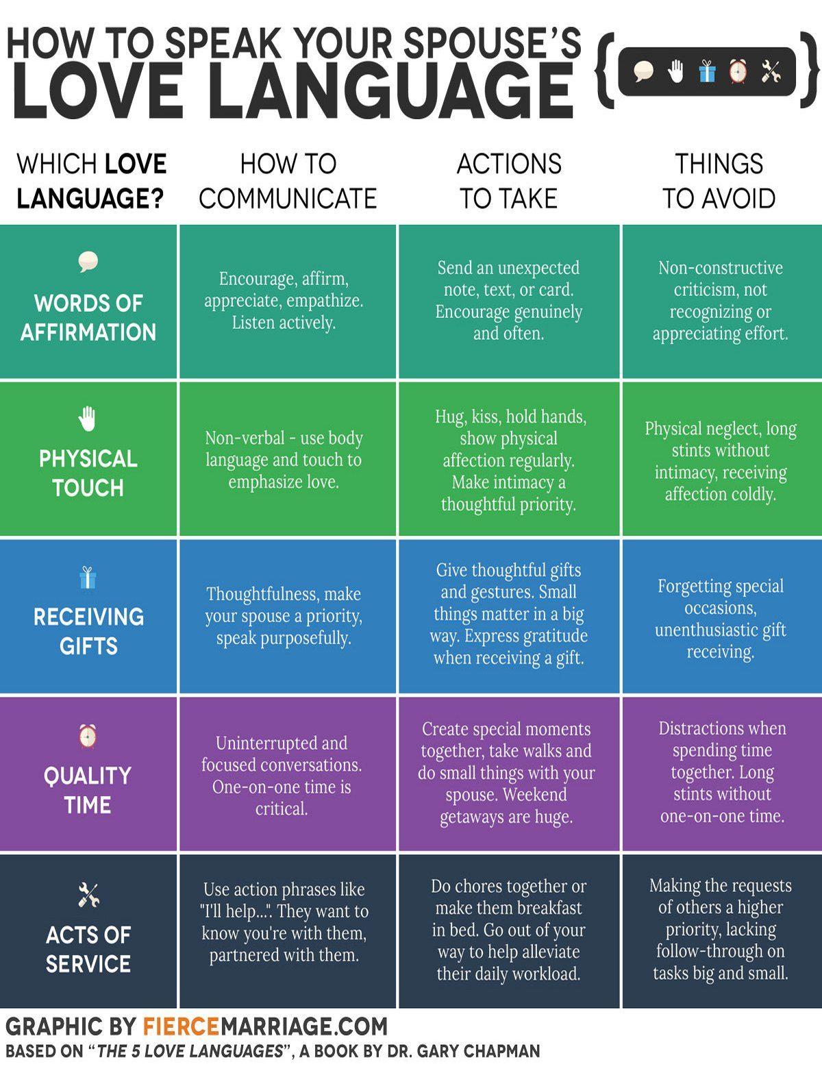 5 Love Languages for Kids Bundle: Digital and Printable Versions