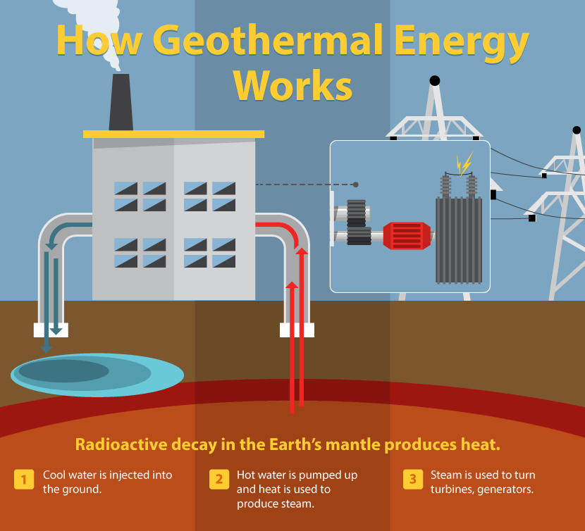 Understanding Alternative Energies Geothermal Energy And