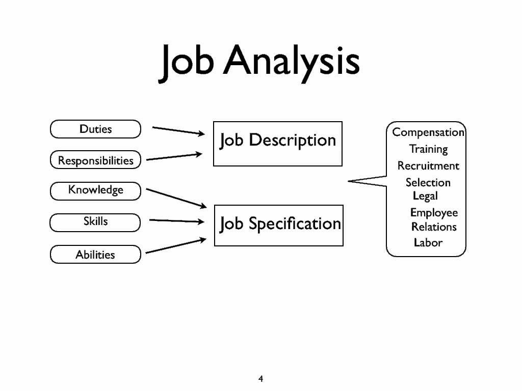 Job Analysis  My Style    Job Analysis Resource