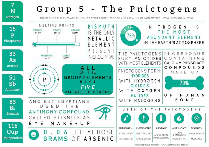 Element Infographics Group 5 The Pnictogens Enseanza De La