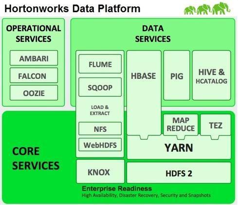 Hortonworks Pursues Open Source Path Analytical DBMS: HBase