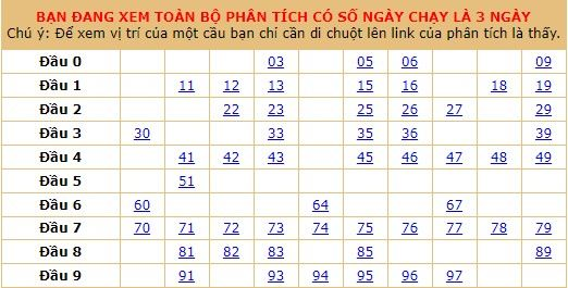bảng tổng dự đoán xsmb thứ 3 ngày 14-01-2020