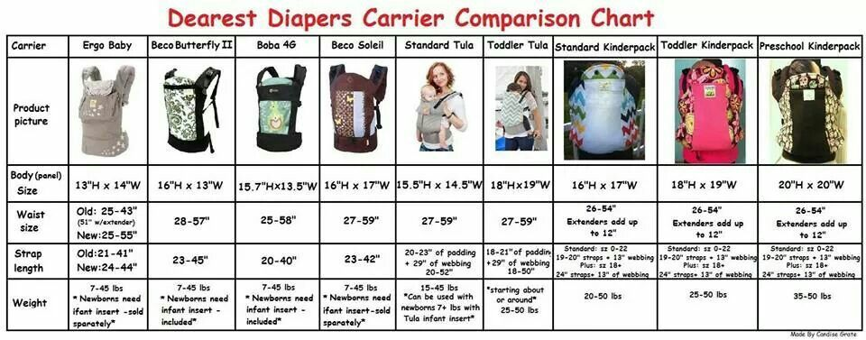 Carrier Comparison Chart Baby Wearing Baby Wearing Baby New