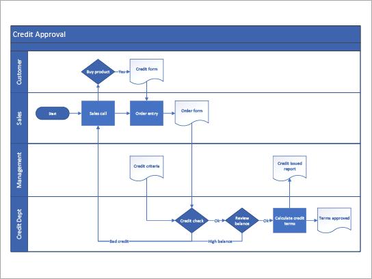 Microsoft Visio Flowchart Templates in 2020 | Process flow chart template,  Flow chart template, Process flow chartPinterest