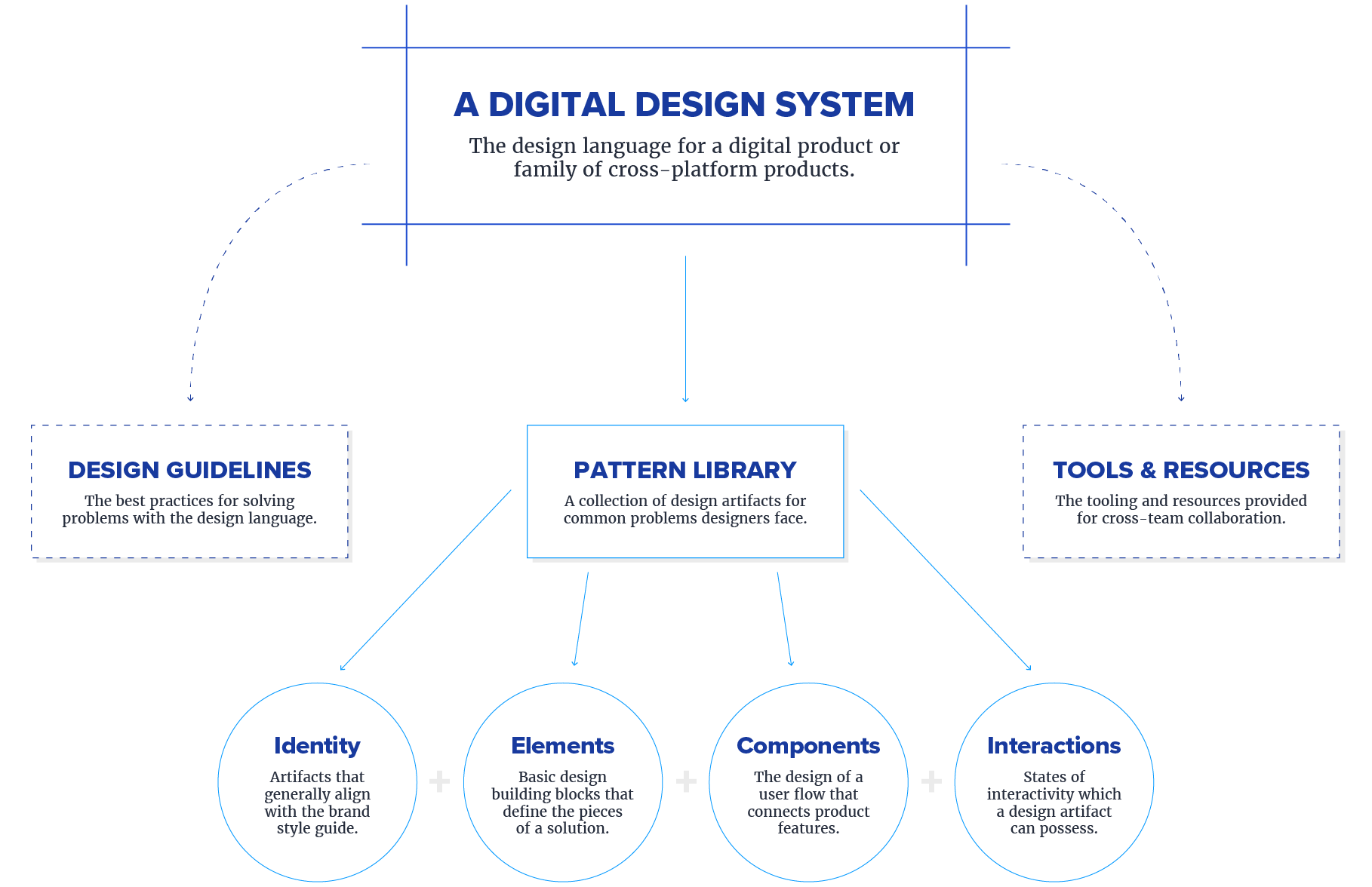 Elements Of Design Pattern Diagram Design System Design