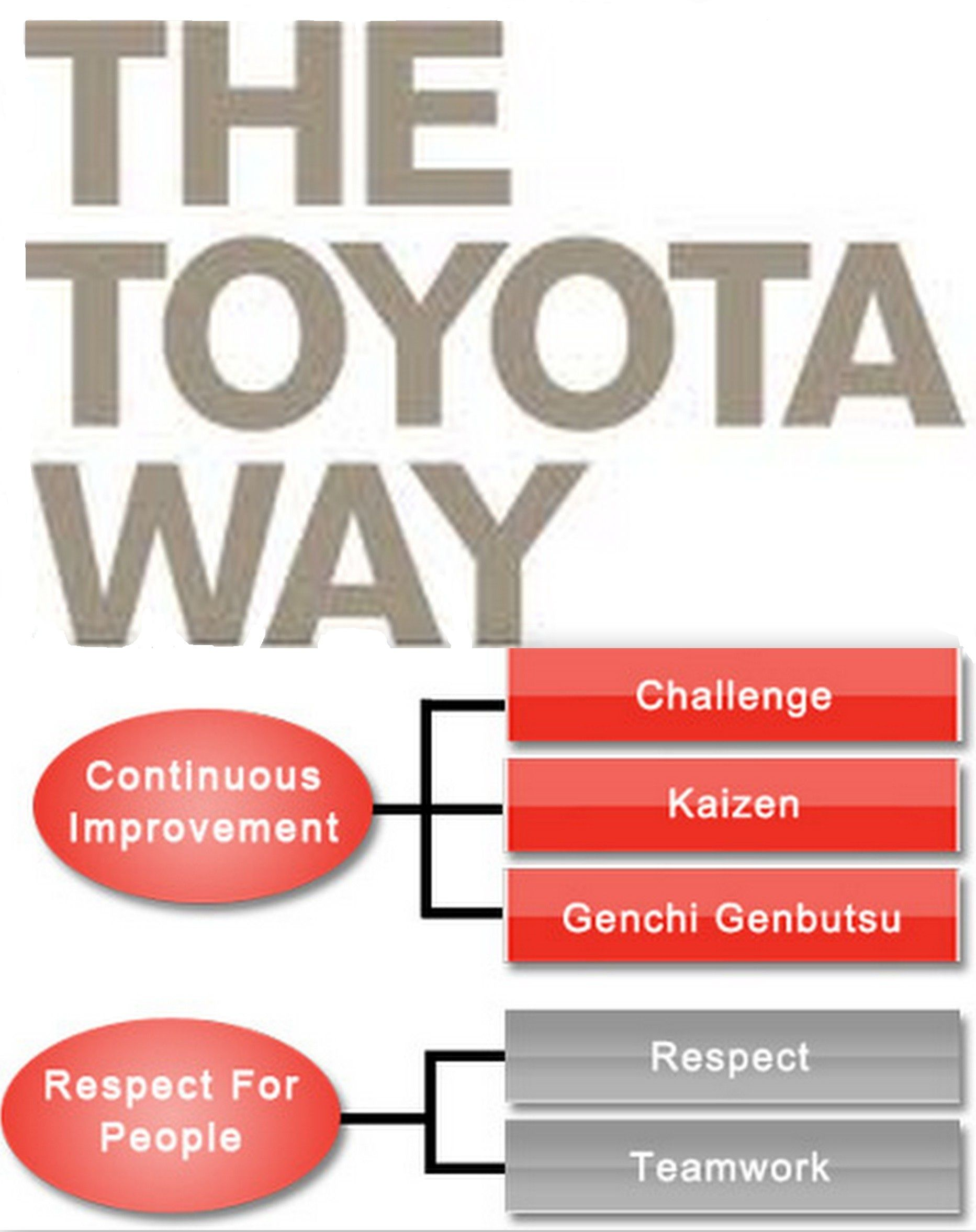 The Toyota Way U0026 39 S 5 Principles 1