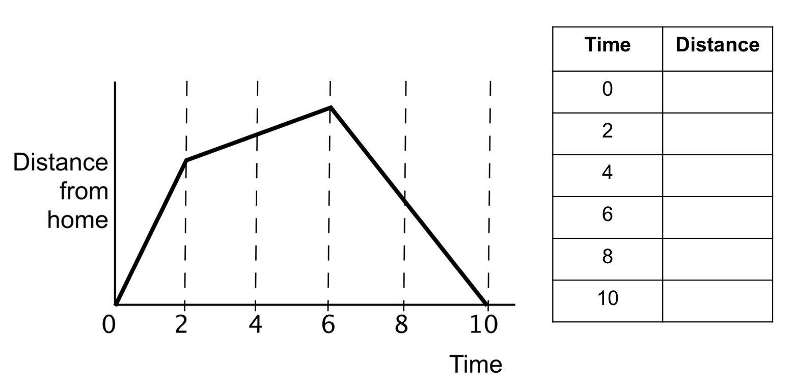 Interpreting Graphs Worksheet High School In 2020 School Worksheets Distance Time Graphs Graphing
