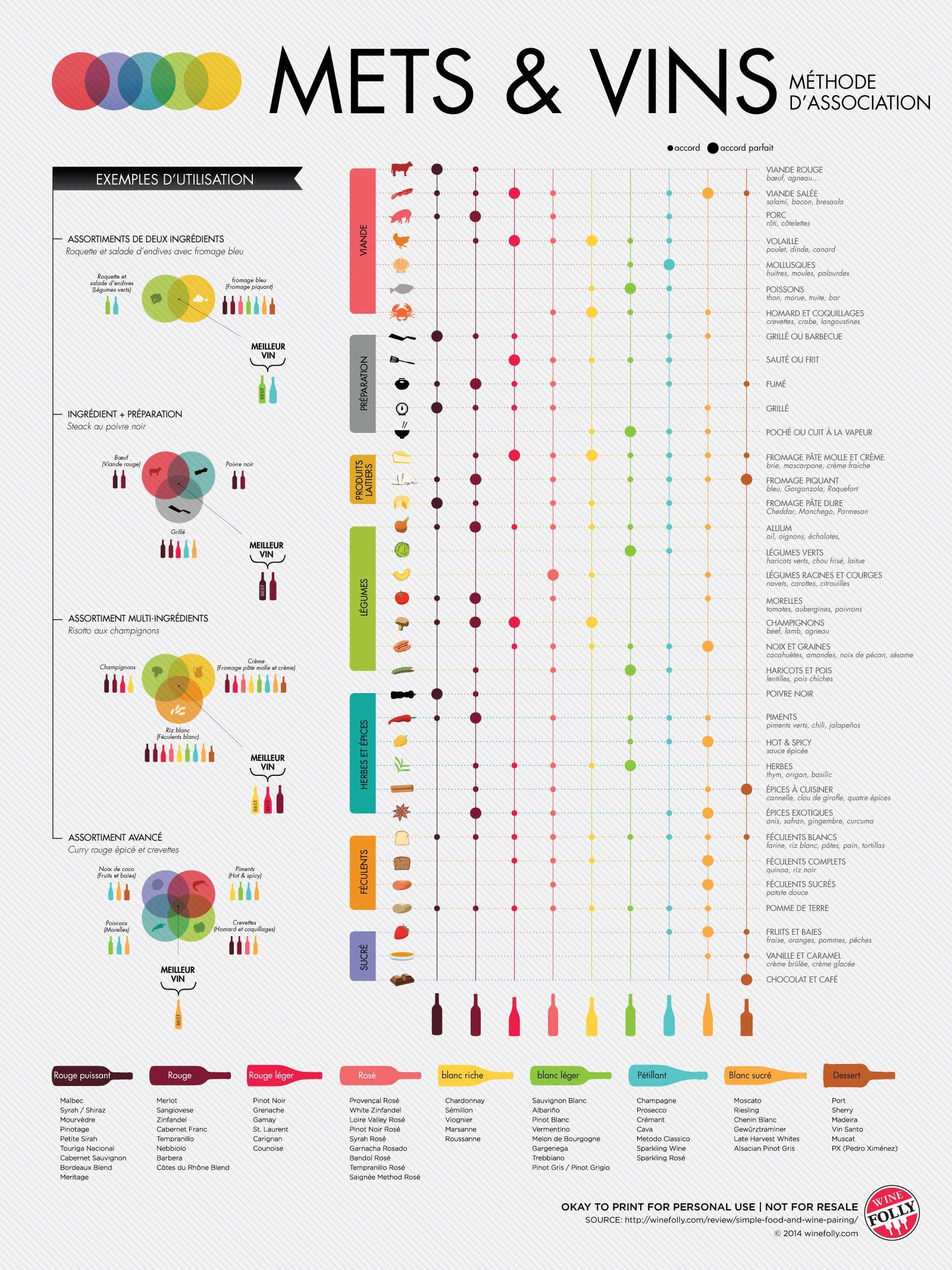 Carte Accord Met Et Vin.Traduction D Une Infographie Creee Par Winefolly Com Wine