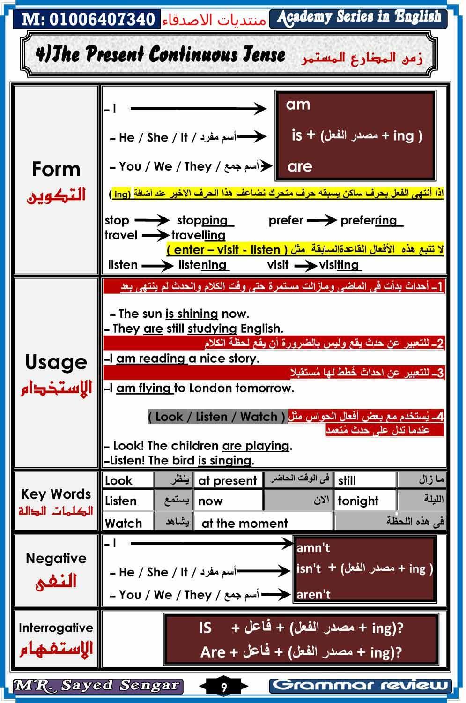 قواعد اللغة الانجليزية اسهل طريقة English Vocabulary Words English Language Learning Grammar Learn English Words
