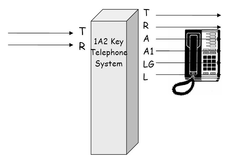 1A2 Key Telephone System diagram illustrating the 6 leads