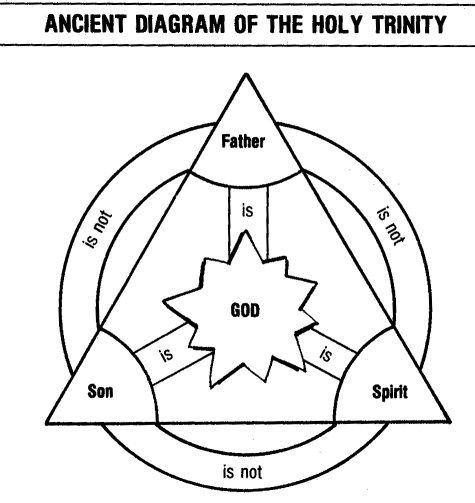 Ancient Diagram of the Holy Trinity