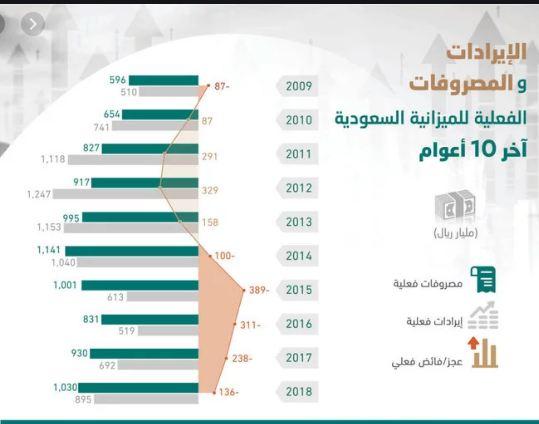 كم تبلغ ميزانية السعودية بالدولار 2020 Pie Chart Map Screenshot Chart