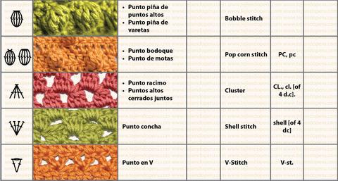 nunonu: Símbolos y abreviaturas de puntos en Crochet: Español e ...