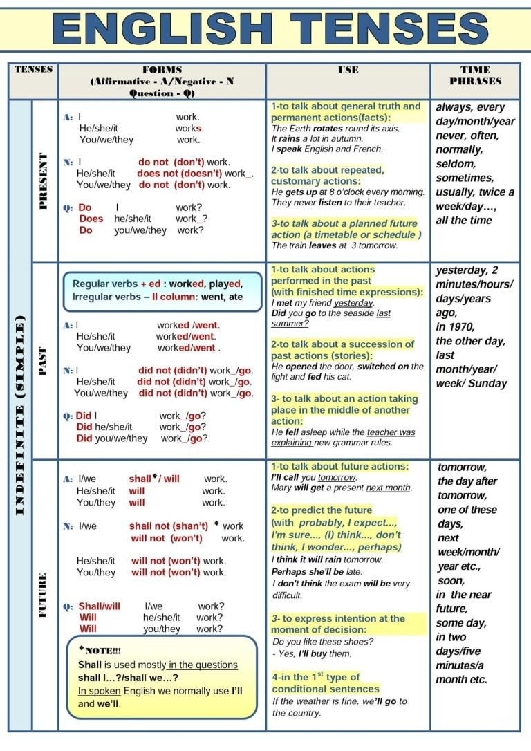 All English Tenses in a Table Tiempos gramaticales