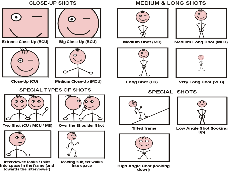 Exam Revision GCSE Media Studies KS4   Film making, Cinematography ...