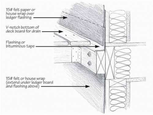 Internachi Online Education Deck Home Repair