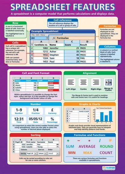 spreadsheet features poster cp pinterest microsoft excel