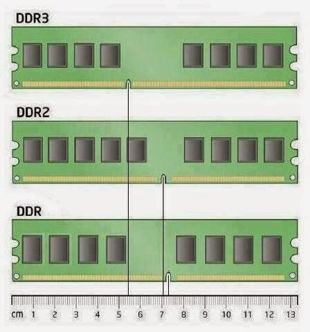 Different Types Of Ram Electrical Engineering Pics Different Types Of Ram Computer Basics Computer Science Computer Technology
