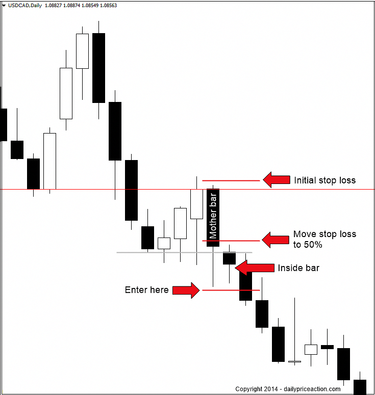 Inside Bar Forex Stop Loss Strategy Forextradinginfoandeducation