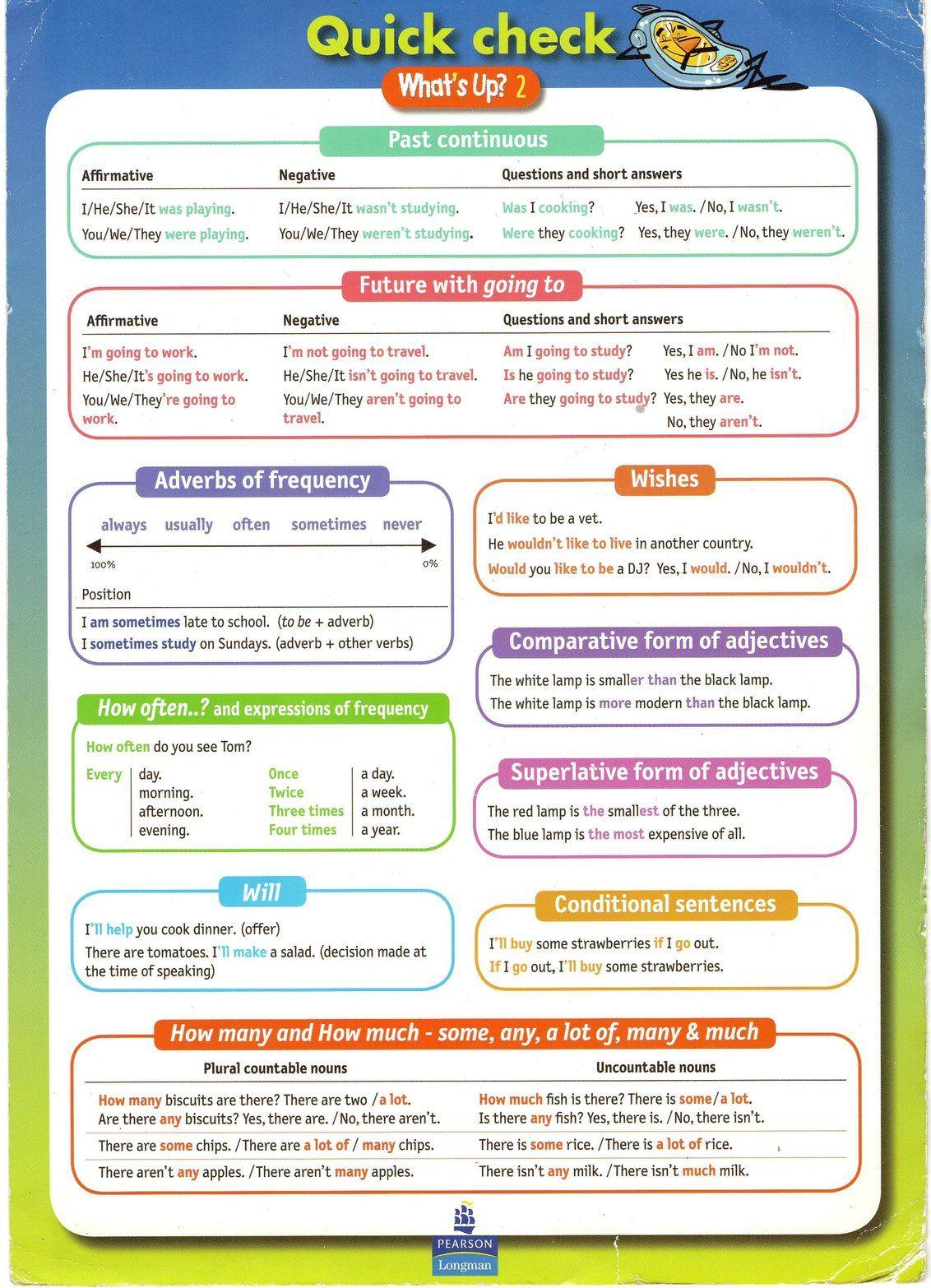 Esquema condicionales en ingles pdf reader
