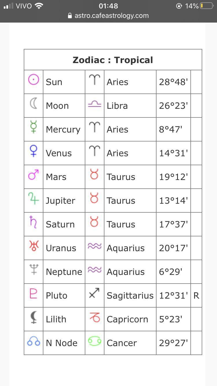 Best natal chart vedic astrology reddit