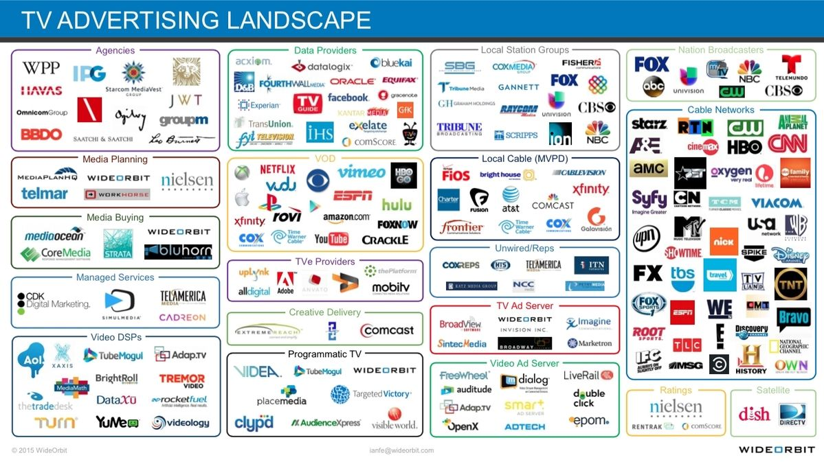 A LUMAstyle Depiction Of TV As It Collides With Digital - Digital advertising map luma 2016 us