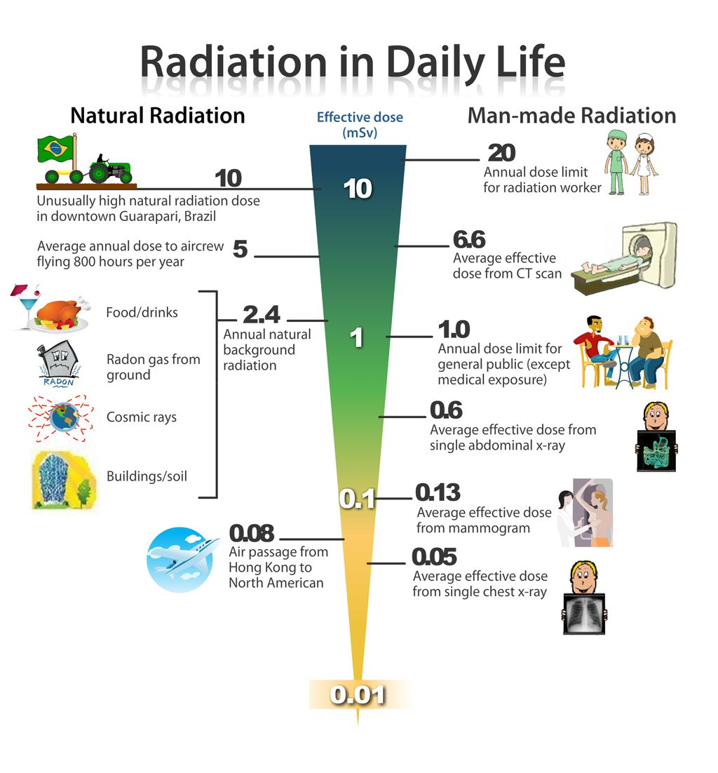 Recommended Yearly Limit Of Radiation Dosage