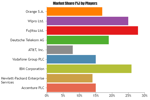 Managed Mobility Service Market May Witness Astonishing Growth Key Players Involved Accenture Plc Hewlett Pack Hewlett Packard Enterprise Enterprise Bareilly