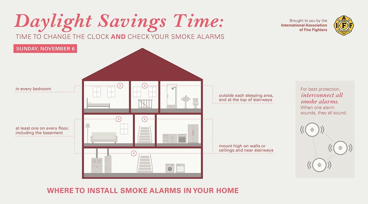 Firefighter Mortgages® (With images) Daylight savings