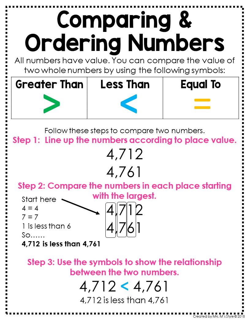 3rd Grade Math Posters   Math anchor charts [ 1056 x 816 Pixel ]