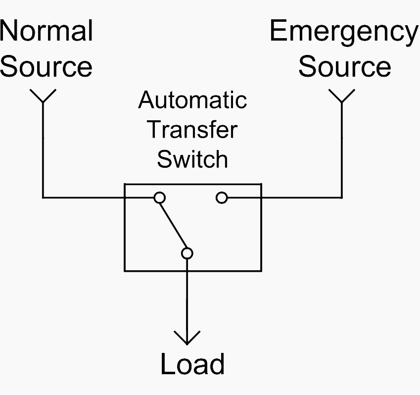 Single line diagrams of emergency and standby power