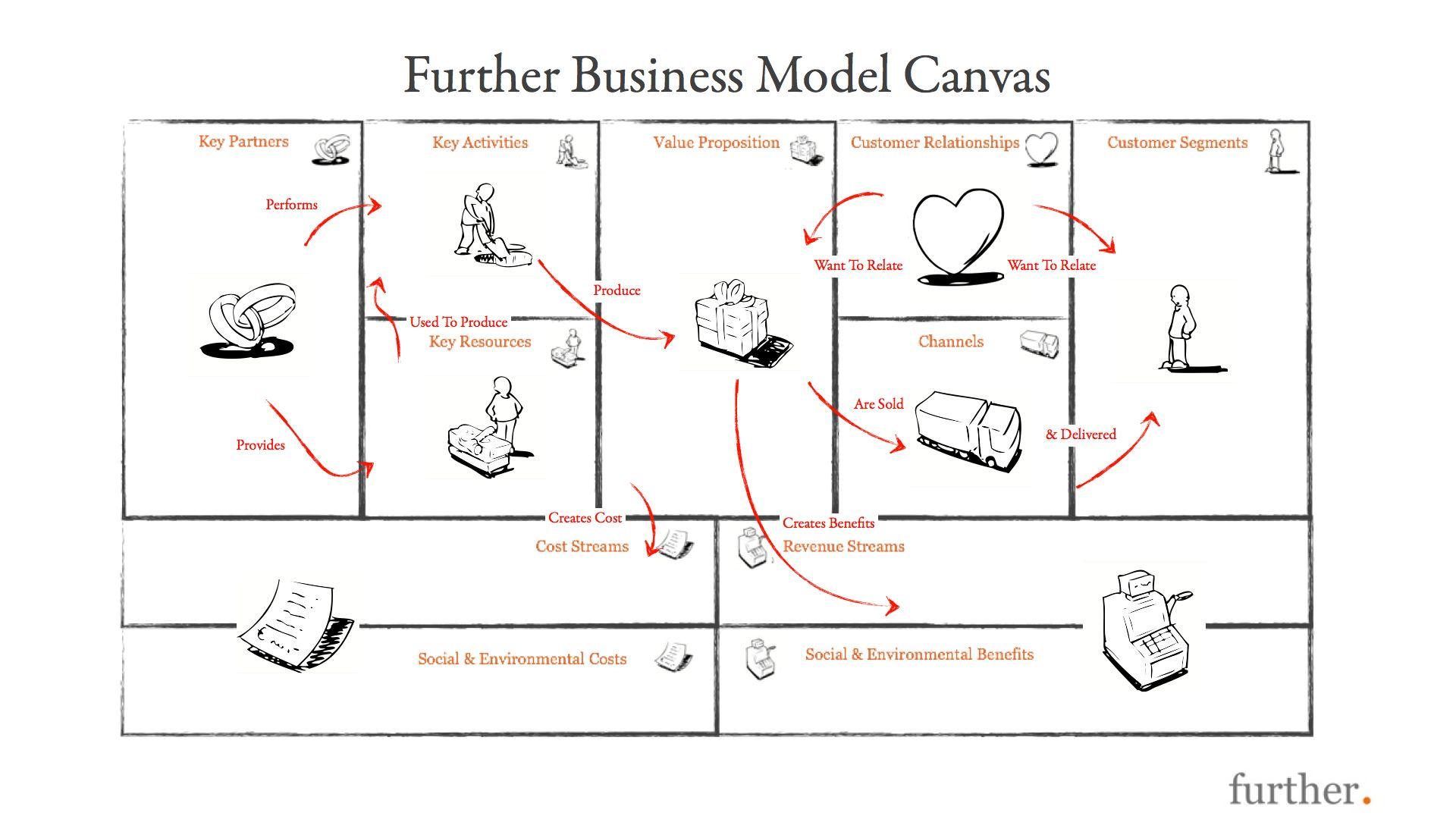 Business Model Generation Business Model Canvas Model Canvas Business Canvas