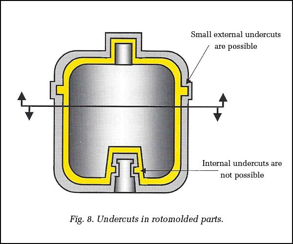 Image Result For Rotational Molding Design Guidelines