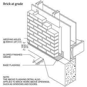 Pratiques De Maconnerie Recommandees Brampton Brick Masonry Wall Brick Masonry Masonry
