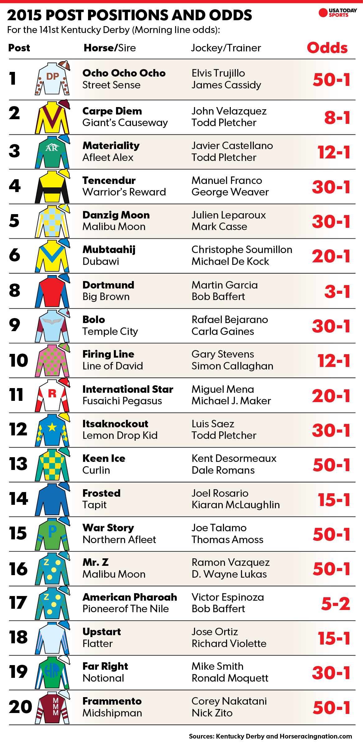 picture about Kentucky Derby Post Positions Printable named Kentucky Derby preferred American Pharoah attracts write-up 18