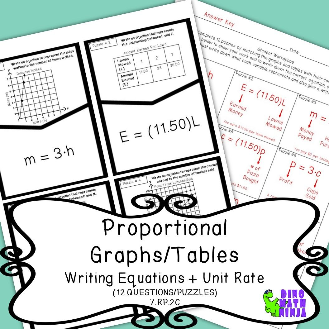 7 Rp Proportional Tables Graphs Writing Equations Puzzle