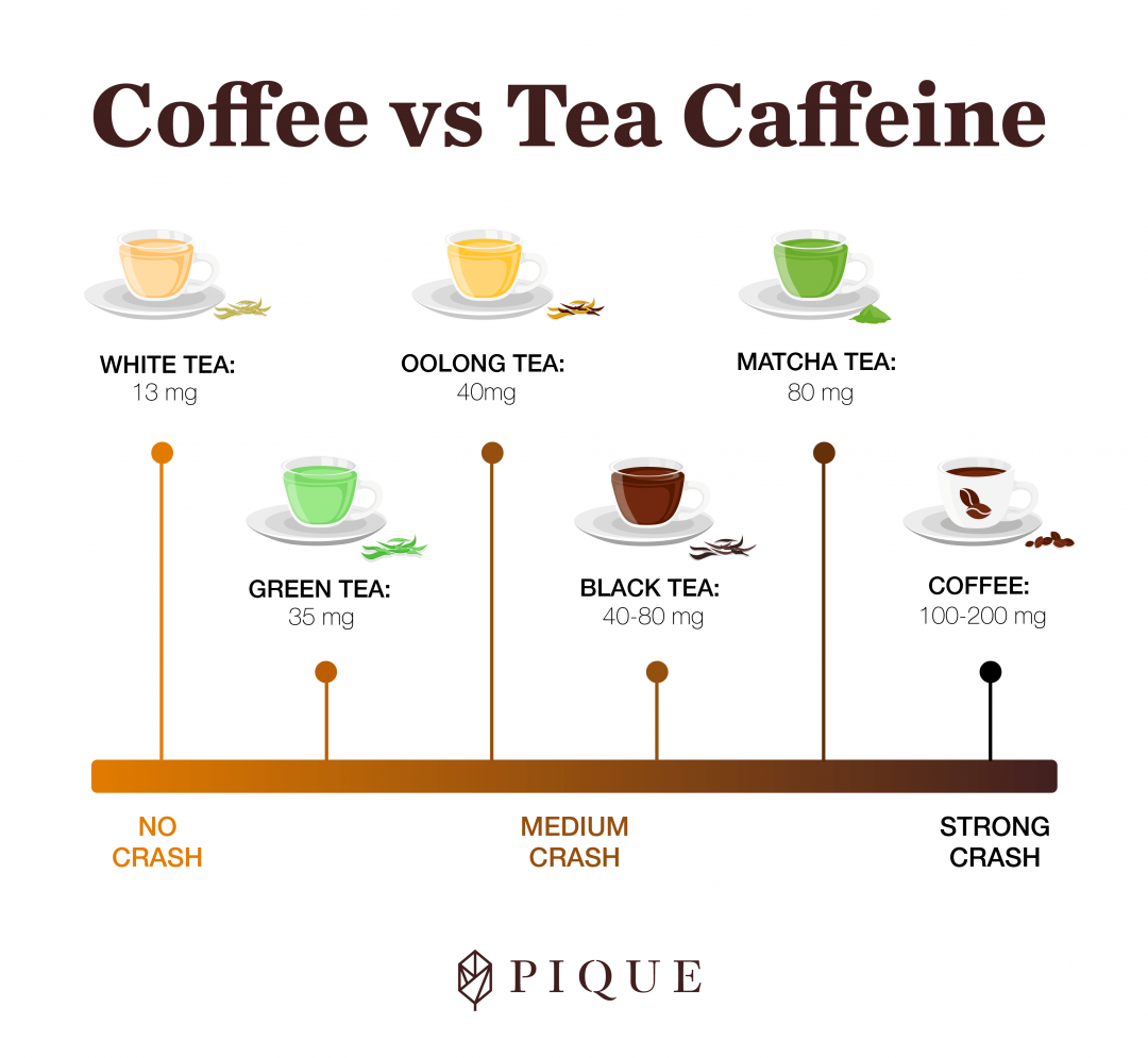 Does Green Tea Have Caffeine Your Questions Answered Pique Green Tea Vs Coffee Coffee Vs Tea Caffeine In Tea