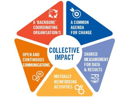 Pin on Collective Impact