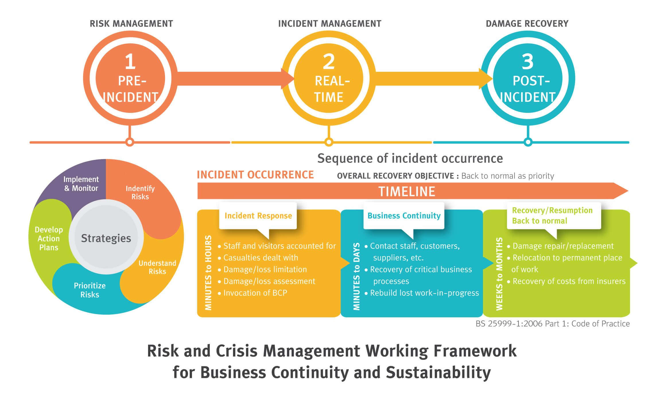 Risk and Crisis Management CPALL ในปี 2020