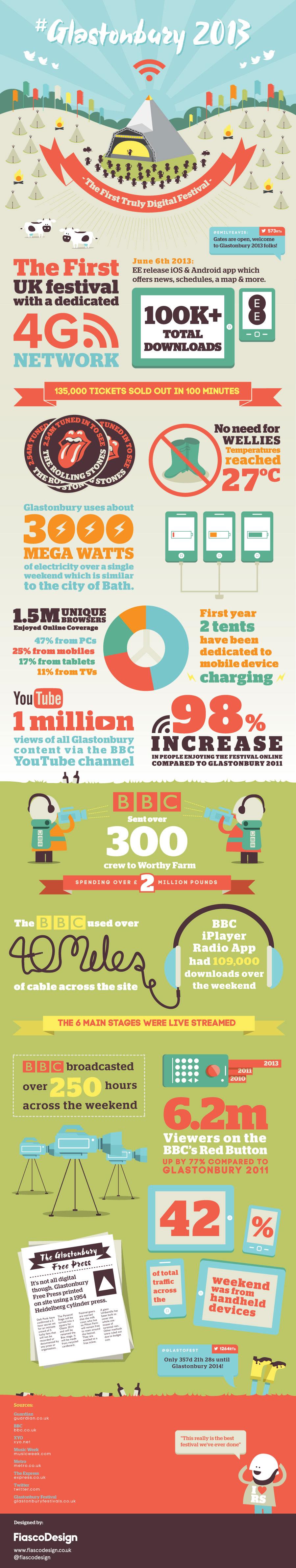 UK Festivals infographic