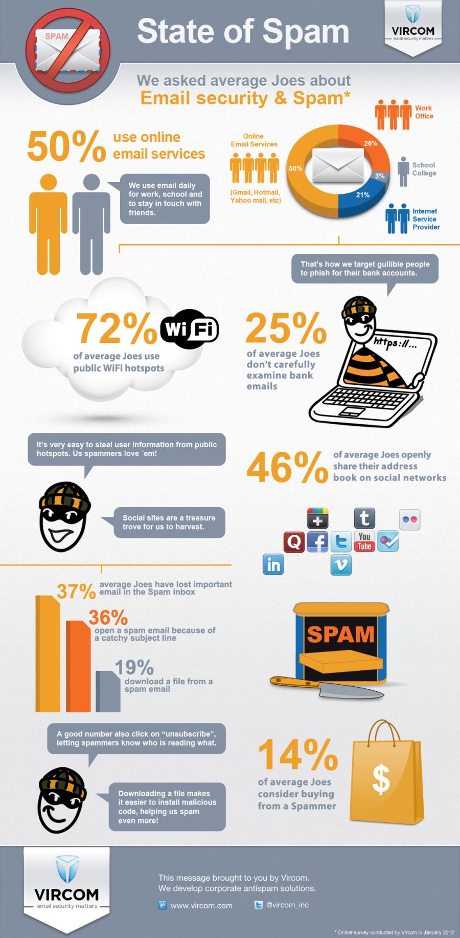 Infografia En Ingles Que Muestra El Estado Del Spam En El 2012 Infografia