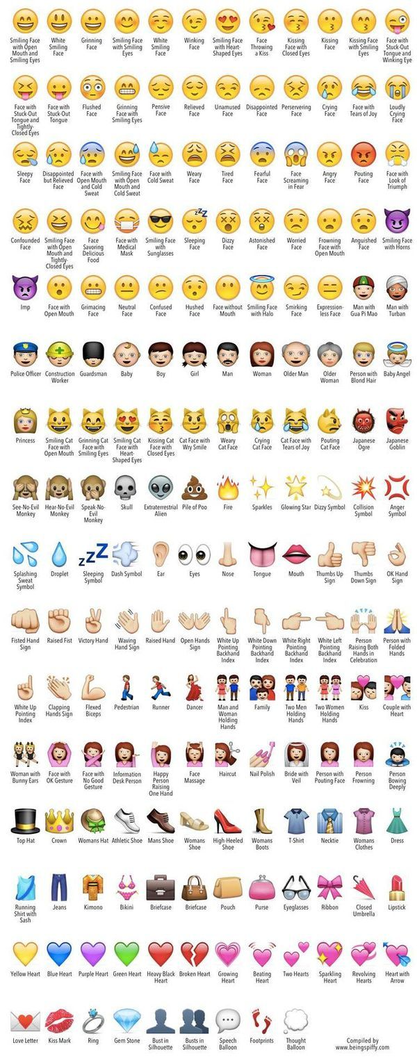 Find out the names of all your favorite emoji! Being