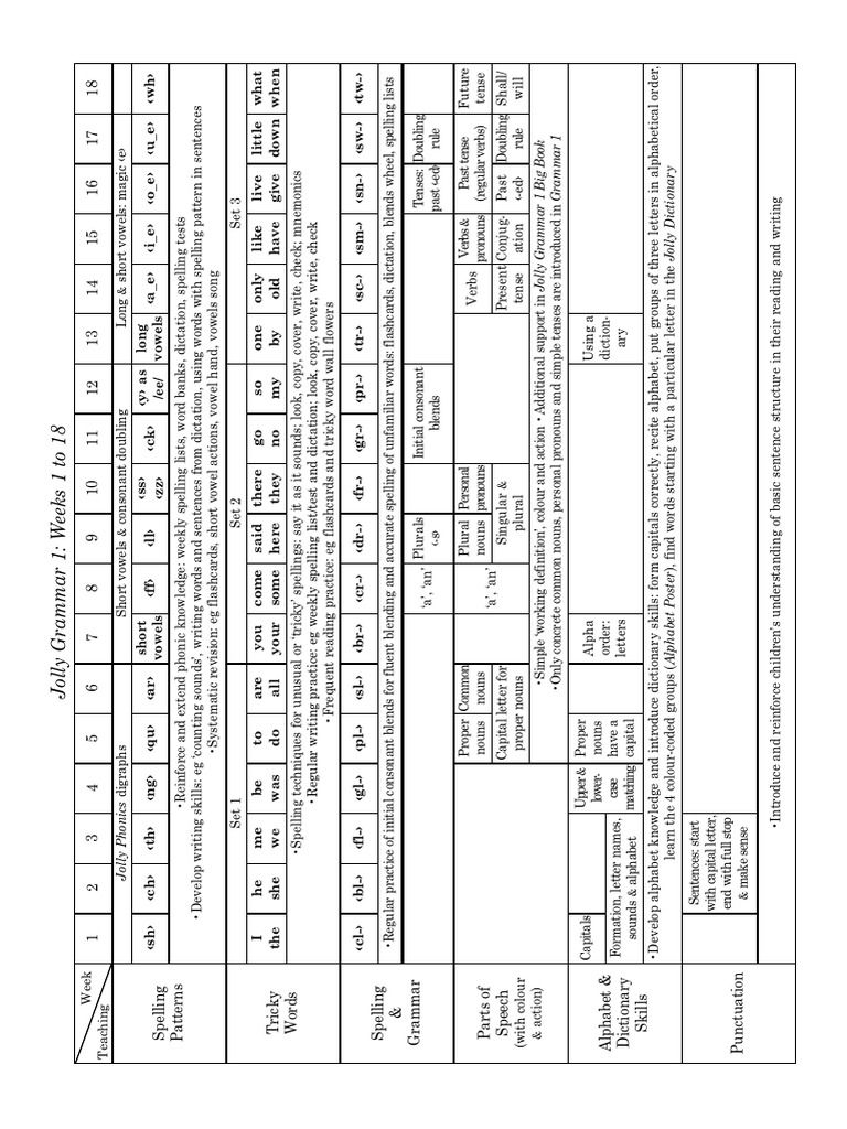 Jolly Phonics Grammar 1 Scope & Sequence | PDF | Letter Case | Part Of Speech