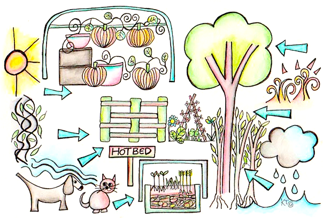 Freepermaculture Course Topic Microclimates Permaculture Permaculture Design Course Permaculture Courses