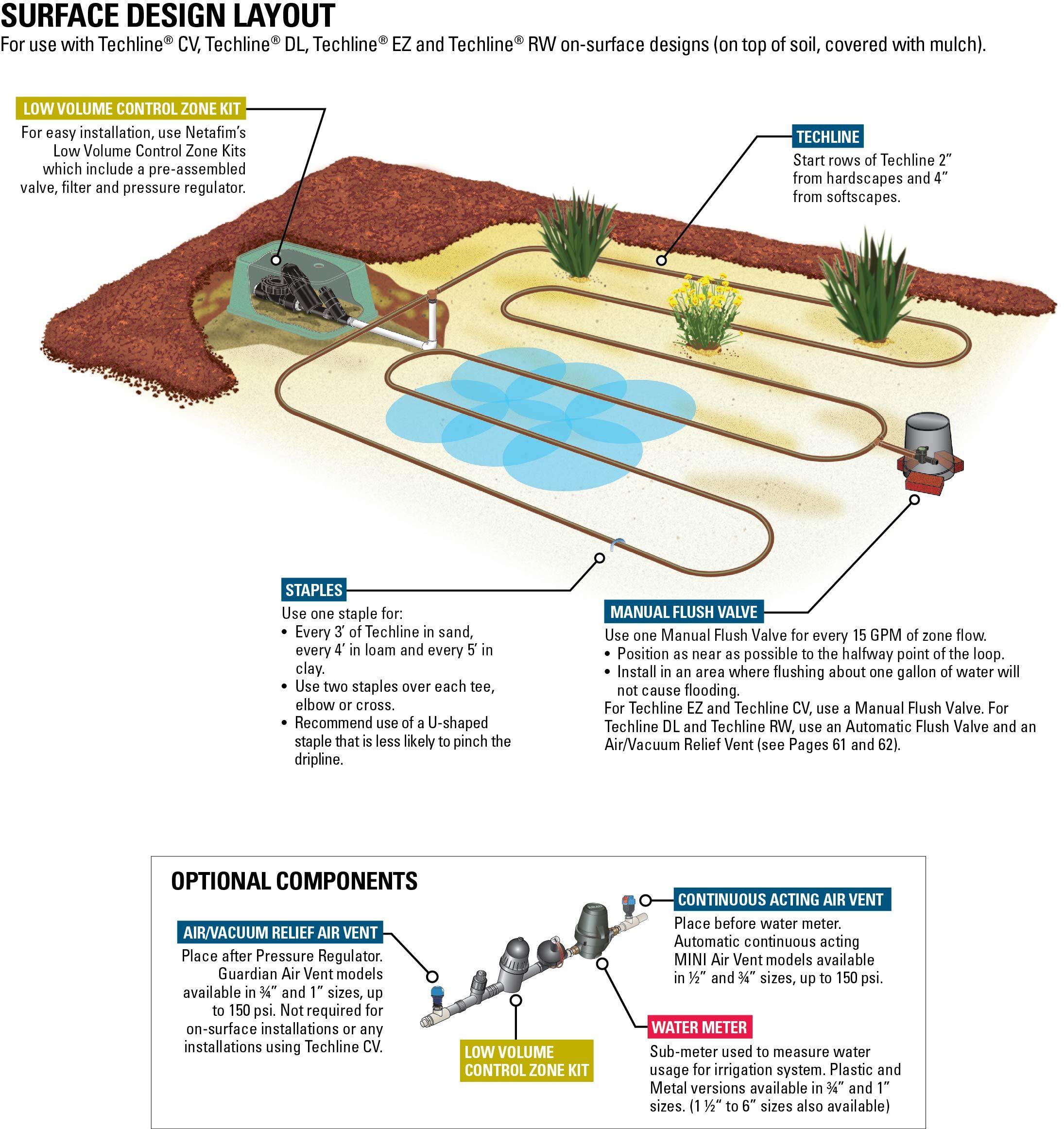 typical design layout for a surface drip irrigation system