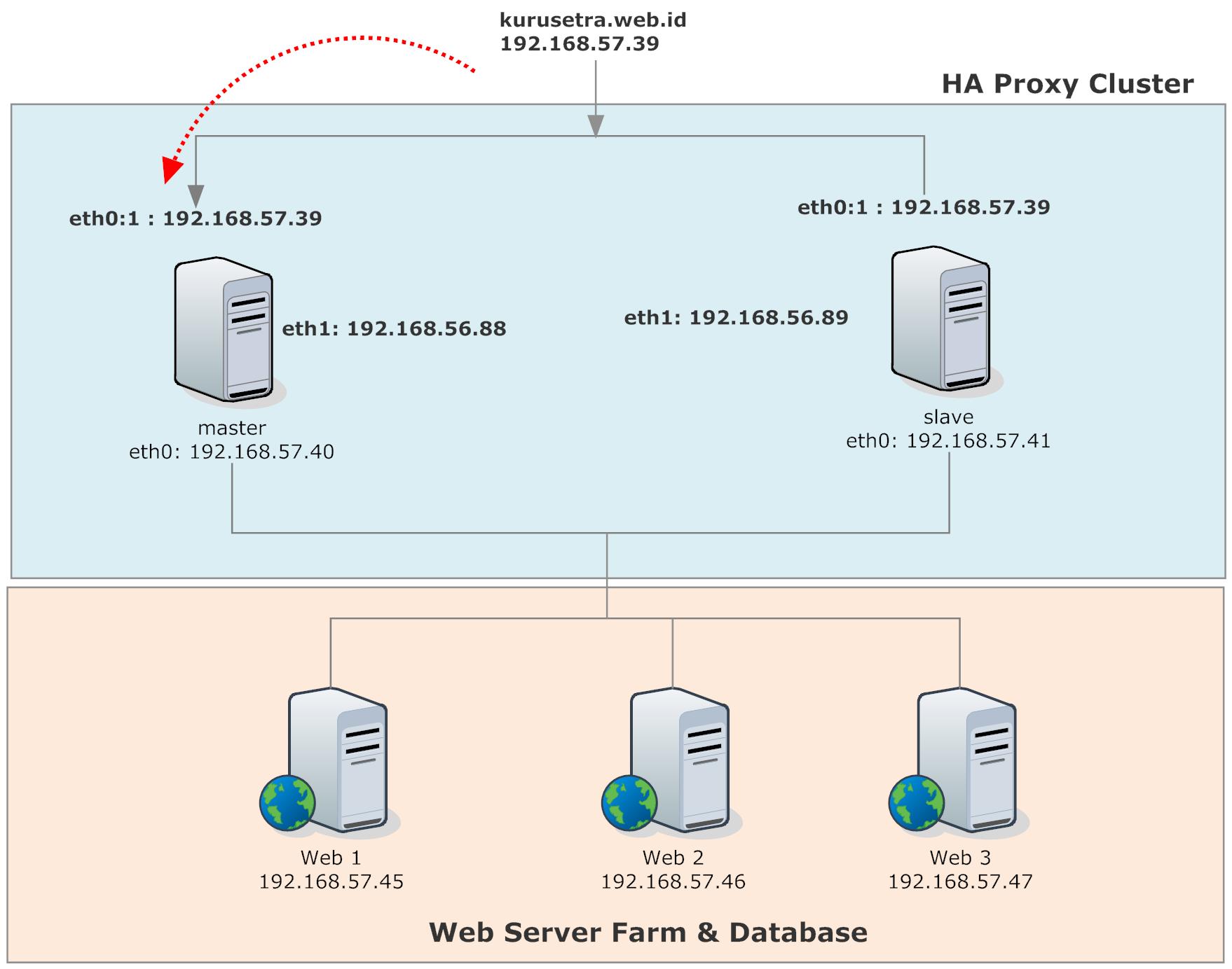 Server clustering terdiri dari load balancer master dan slave server clustering terdiri dari load balancer master dan slave master sebagai web server utama ccuart Images